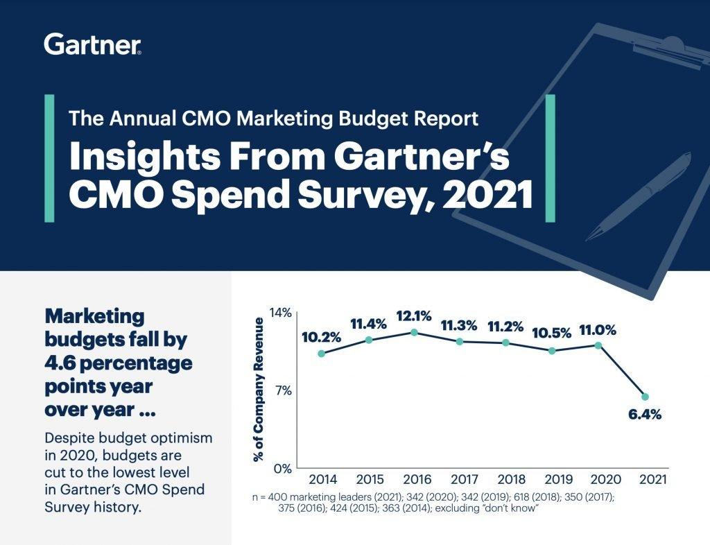 Infografía 1 de 5 presupuestos de marketing 2021