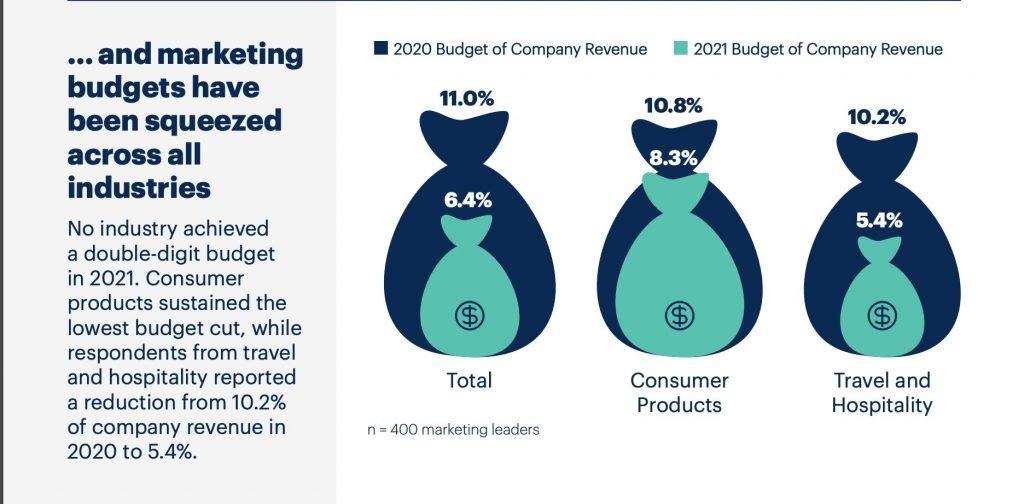 Infografía 2 de 5 presupuestos de marketing 2021