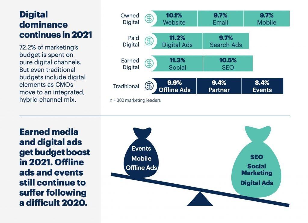 Infografía 3 de 5 presupuestos de marketing 2021