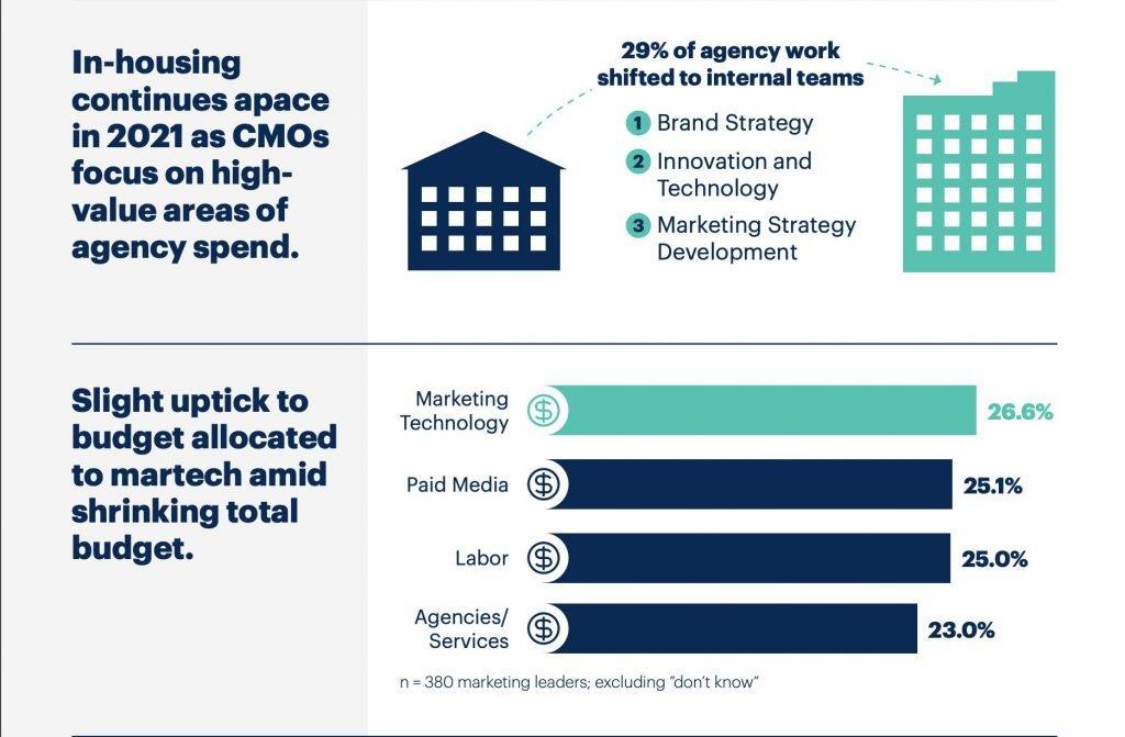 Infografía 4 de 5 presupuestos de marketing 2021