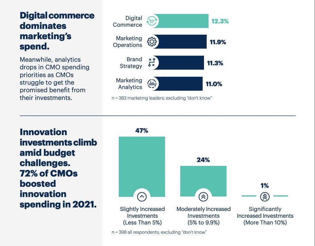 Infografía 5 de 5 presupuestos de marketing 2021