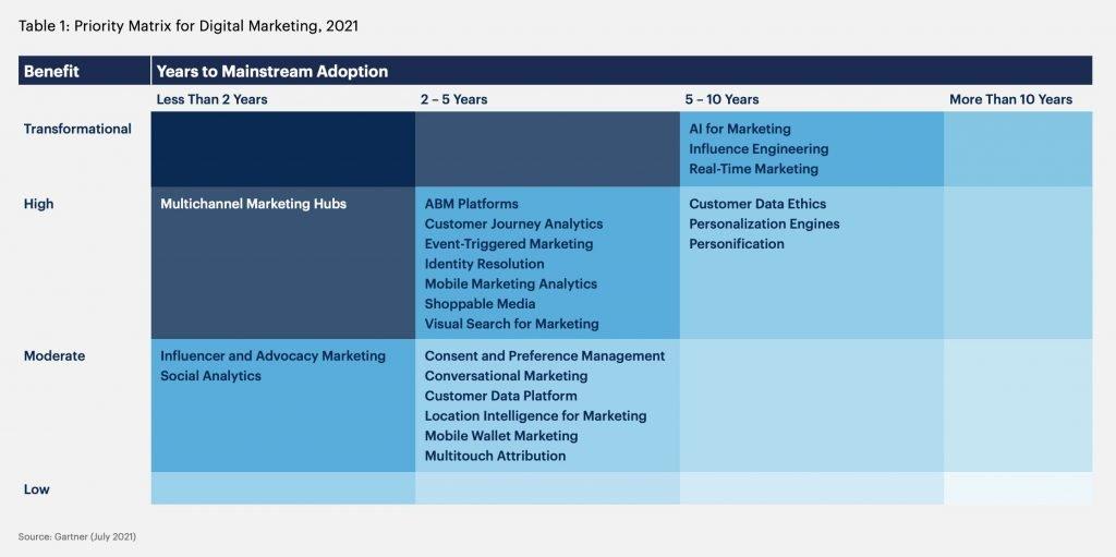 Matriz de Prioridades Gartner Hype Cycle de Marketing 2021