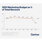 Variación en presupuestos de marketing 2018 – 2021